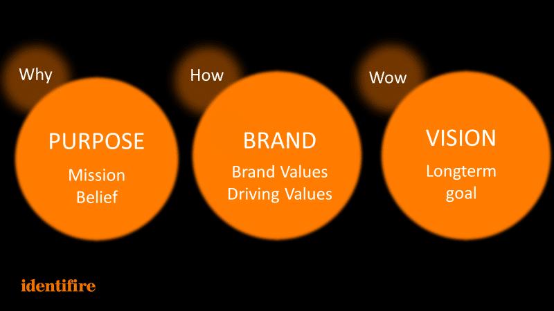 Purpose Brand Vision identifire